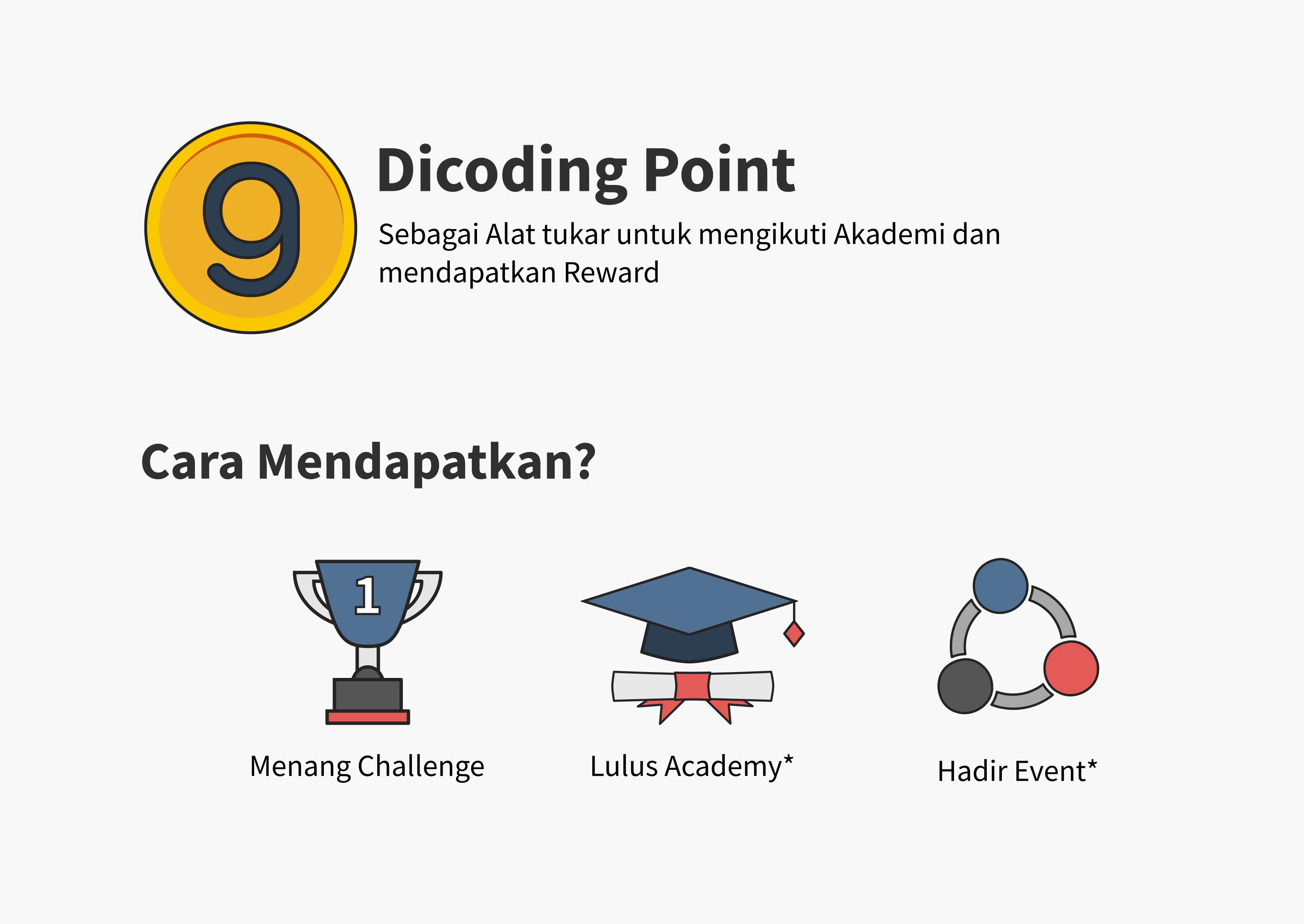 Apa itu Dicoding Point?